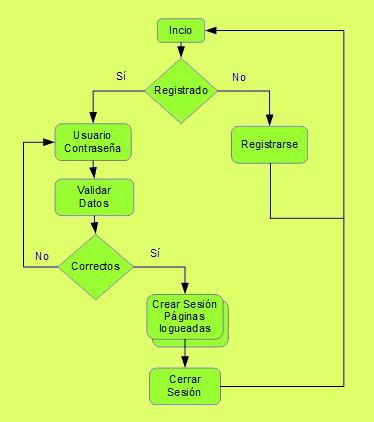 Diagrama de Flujo del módulo de sistema de Login y Contraseña